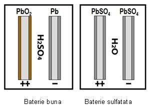 Desulfatarea-bateriilor-de-acumulatori